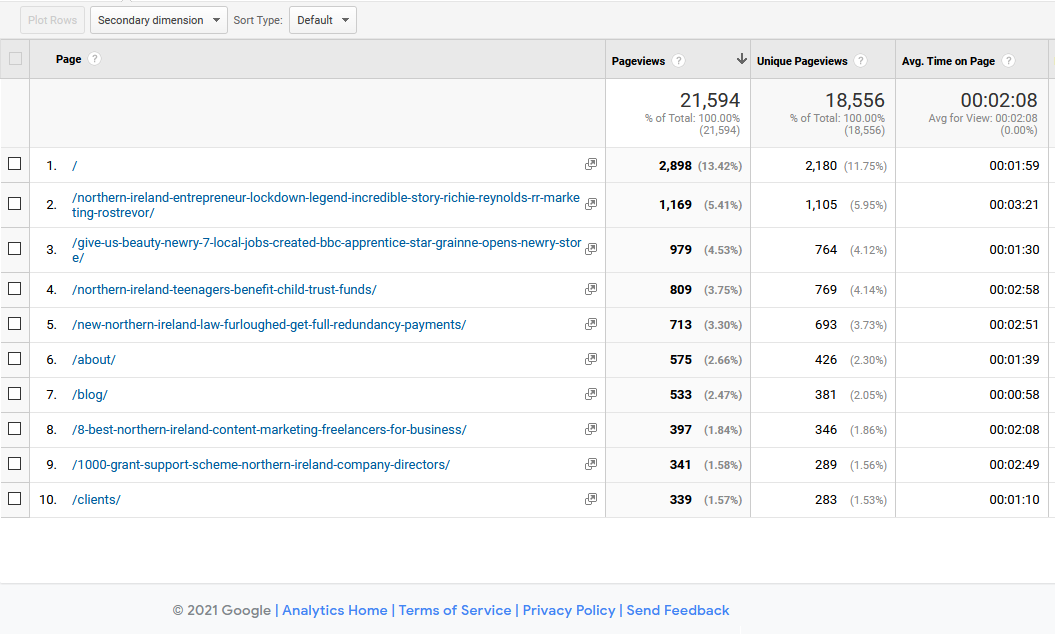 22,000 page views on the Tall Paul Marketing website - How I got top spot on Google search - NI Freelance Copywriter, Content Marketing Northern Ireland